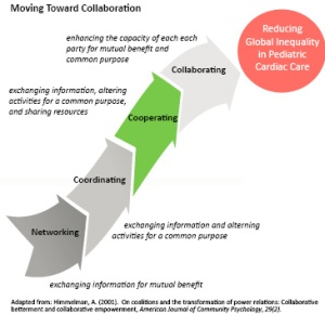 The journey to Collaboration